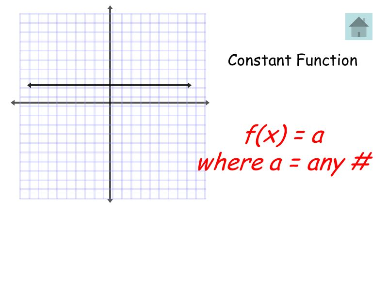 Absolute Value Function Table: xy -22 1 00 11 22 Parent Equation: Graph Description: V - shaped f(x) = x