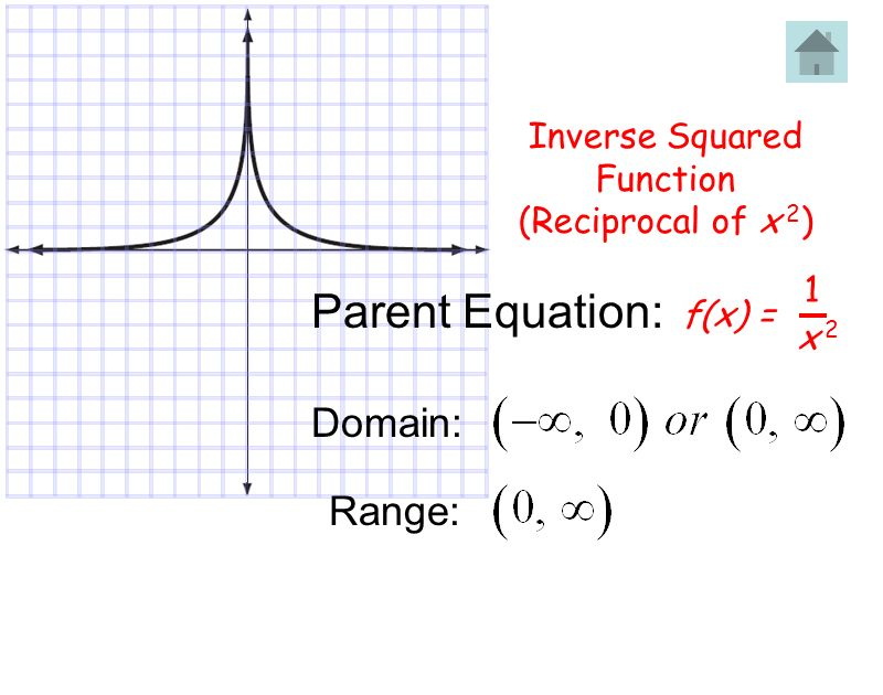 Inverse Squared Function (Reciprocal of x 2 ) f(x) = 1 x 2x 2 Parent Equation: Domain: Range: