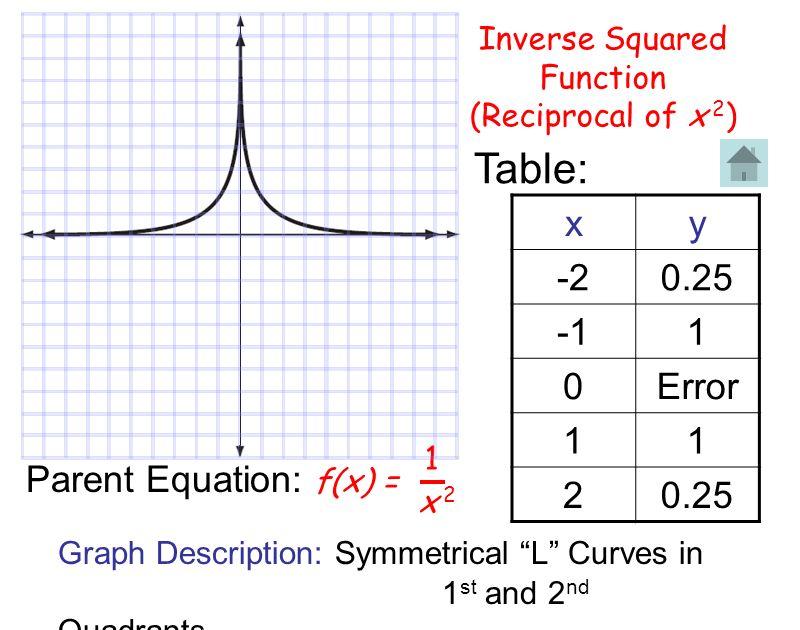 Inverse Squared Function (Reciprocal of x 2 ) f(x) = 1 x 2x 2 Parent Equation: Table: xy -20.25 1 0Error 11 20.25 Graph Description: Symmetrical L Cur