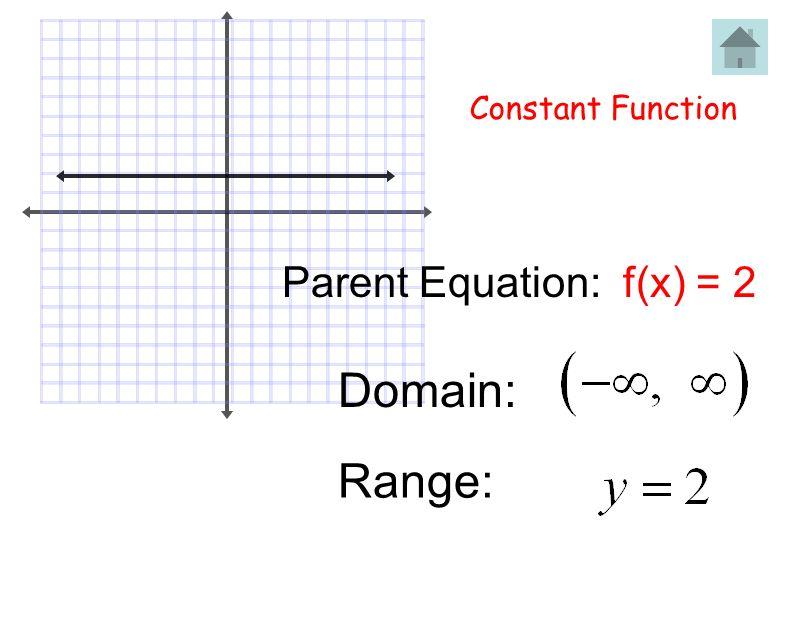 Constant Function Parent Equation: f(x) = 2 x – intercept: y – intercept: None