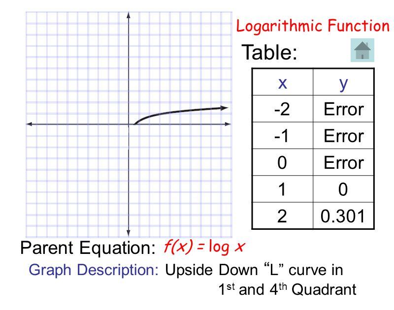 Logarithmic Function Table: xy -2Error Error 0 10 20.301 Parent Equation: Graph Description: Upside Down L curve in 1 st and 4 th Quadrant f(x) = log