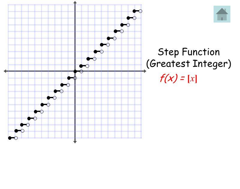Step Function (Greatest Integer) f(x) = [x]