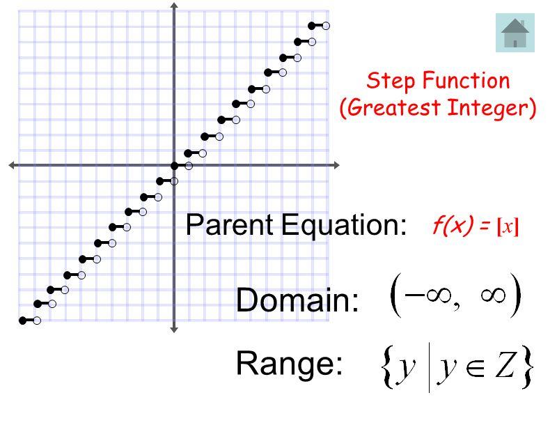 Step Function (Greatest Integer) f(x) = [x] Domain: Range: Parent Equation: