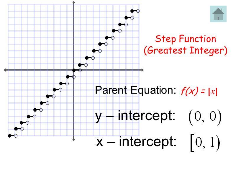 Step Function (Greatest Integer) f(x) = [x] Parent Equation: x – intercept: y – intercept: