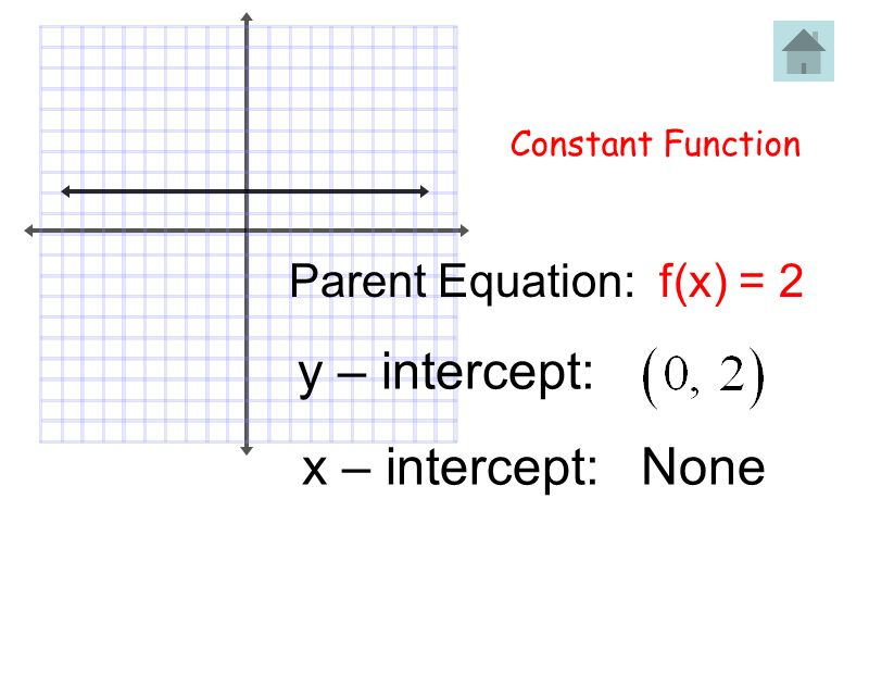 Step Function (Greatest Integer) f(x) = [x] Parent Equation: Graph Description: Stair Steps Table: xy -2 00 11 22