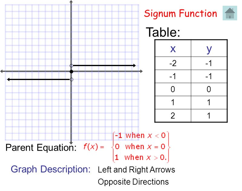 Signum Function Table: xy -2 00 11 21 Parent Equation: Graph Description: Left and Right Arrows Opposite Directions