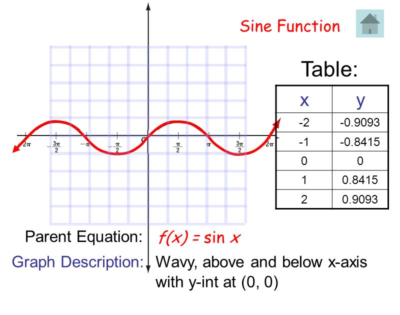Sine Function f(x) = sin x Table: xy -2-0.9093 -0.8415 00 10.8415 20.9093 Parent Equation: Graph Description: Wavy, above and below x-axis with y-int