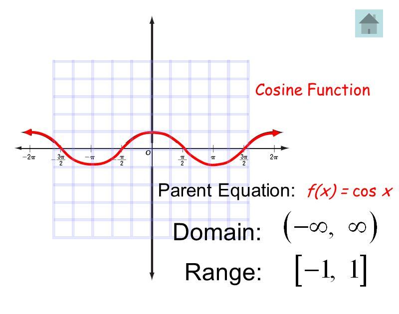 Cosine Function f(x) = cos x Domain: Range: Parent Equation: