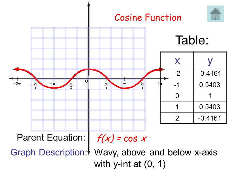 Cosine Function f(x) = cos x Table: xy -2-0.4161 0.5403 01 1 2-0.4161 Parent Equation: Graph Description: Wavy, above and below x-axis with y-int at (