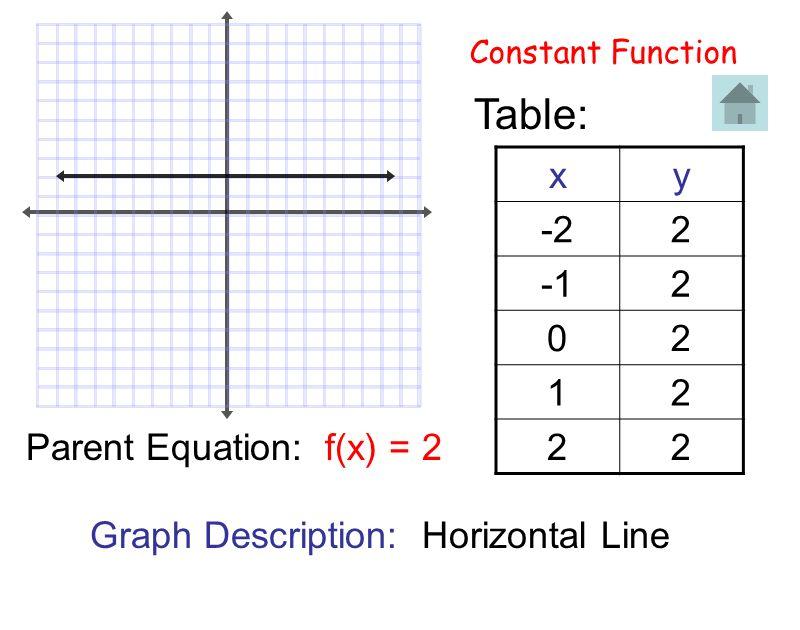 Constant Function Graph Description: Horizontal Line Table: xy -22 2 02 12 22 Parent Equation: f(x) = 2