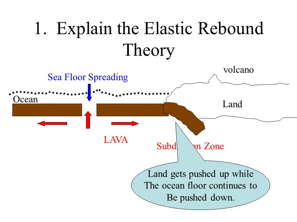 1. Explain the Elastic Rebound Theory Land Ocean LAVA volcano Sea Floor Spreading Subduction Zone Land gets pushed up while The ocean floor continues