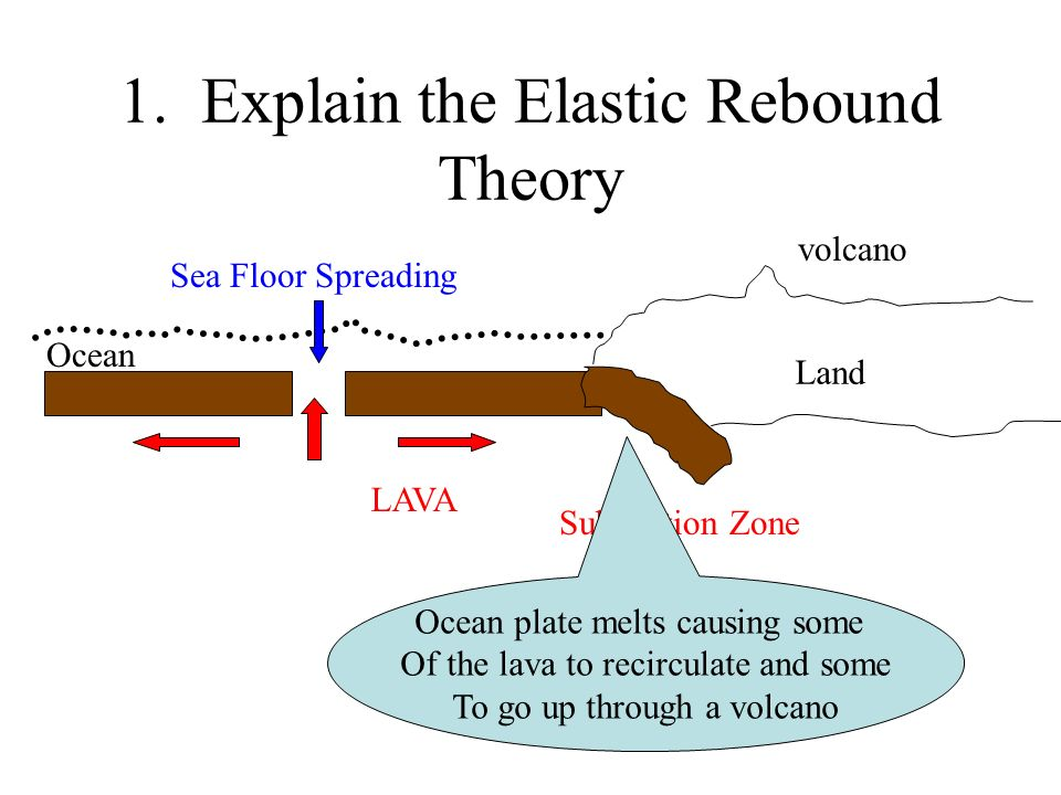 1. Explain the Elastic Rebound Theory Land Ocean LAVA volcano Sea Floor Spreading Subduction Zone Ocean plate melts causing some Of the lava to recirc