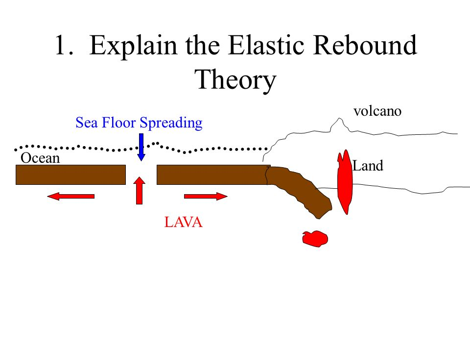1. Explain the Elastic Rebound Theory Land Ocean LAVA volcano Sea Floor Spreading