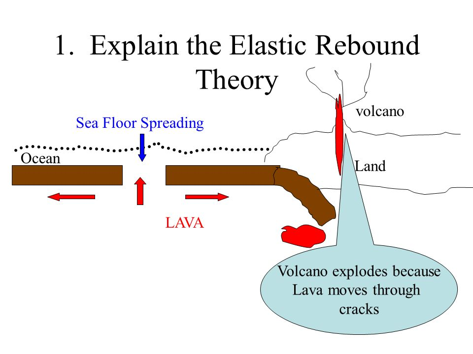 1. Explain the Elastic Rebound Theory Land Ocean LAVA volcano Sea Floor Spreading Volcano explodes because Lava moves through cracks