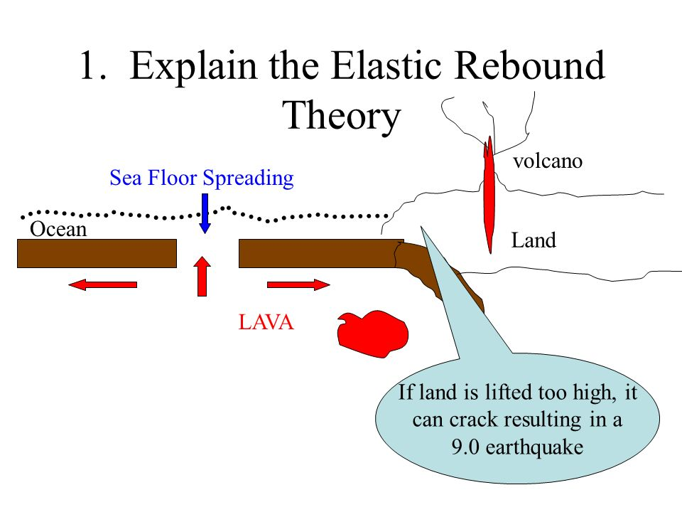 1. Explain the Elastic Rebound Theory Land Ocean LAVA volcano Sea Floor Spreading If land is lifted too high, it can crack resulting in a 9.0 earthqua