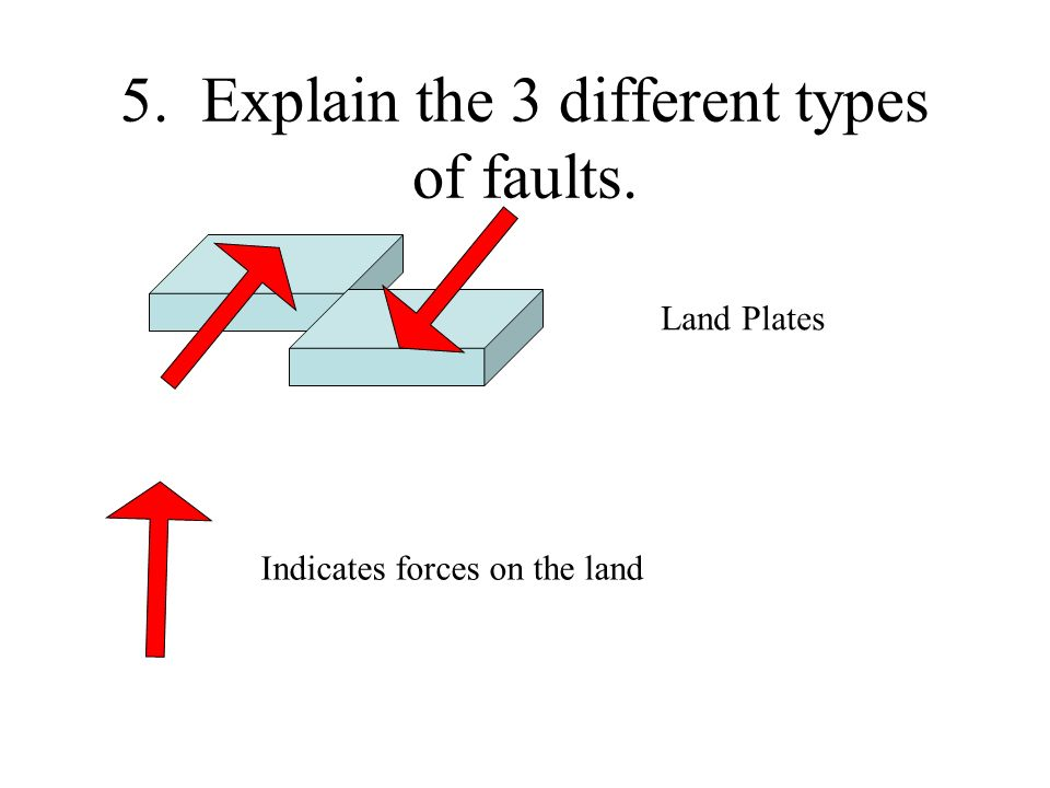 5. Explain the 3 different types of faults. Land Plates Indicates forces on the land