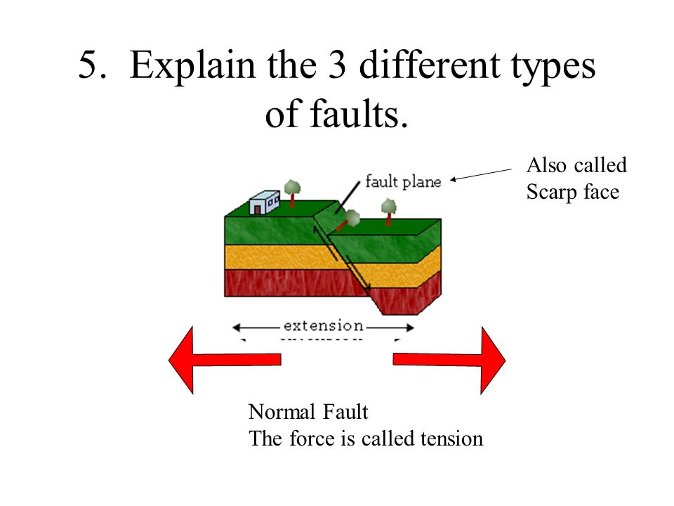 5. Explain the 3 different types of faults. Normal Fault The force is called tension Also called Scarp face