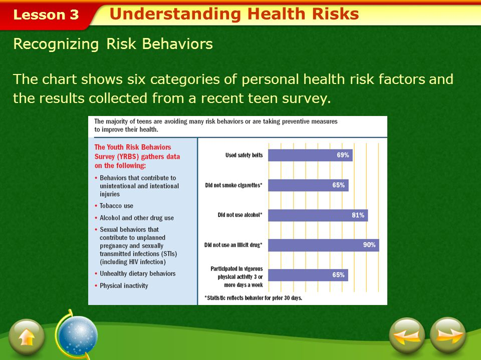 Lesson 3 Recognizing Risk Behaviors The chart shows six categories of personal health risk factors and the results collected from a recent teen survey.