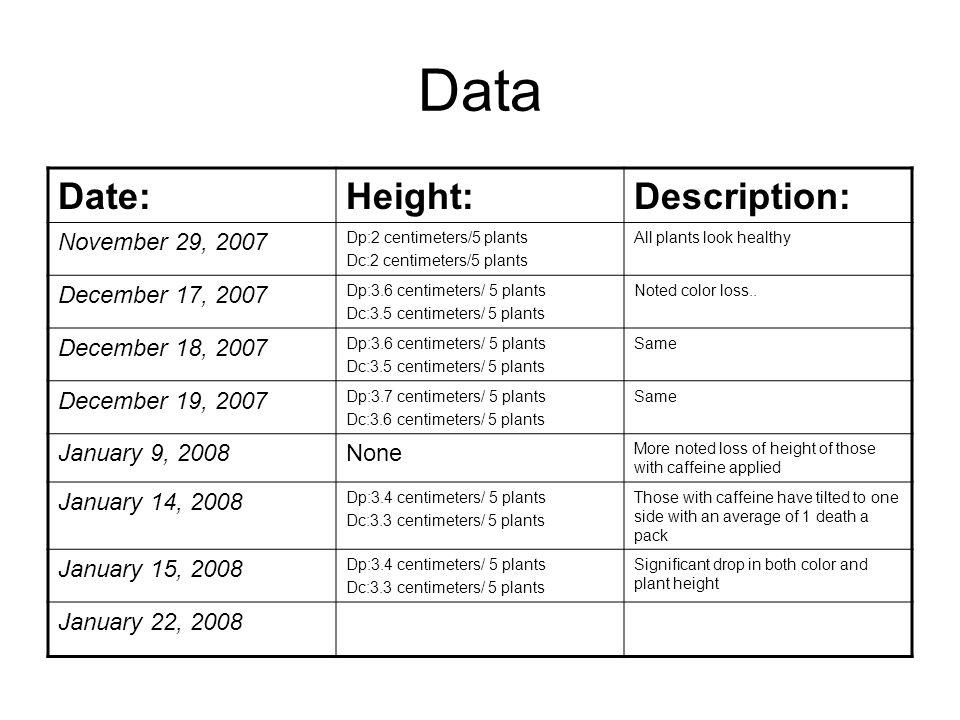 Data Date:Height:Description: November 29, 2007 Dp:2 centimeters/5 plants Dc:2 centimeters/5 plants All plants look healthy December 17, 2007 Dp:3.6 c