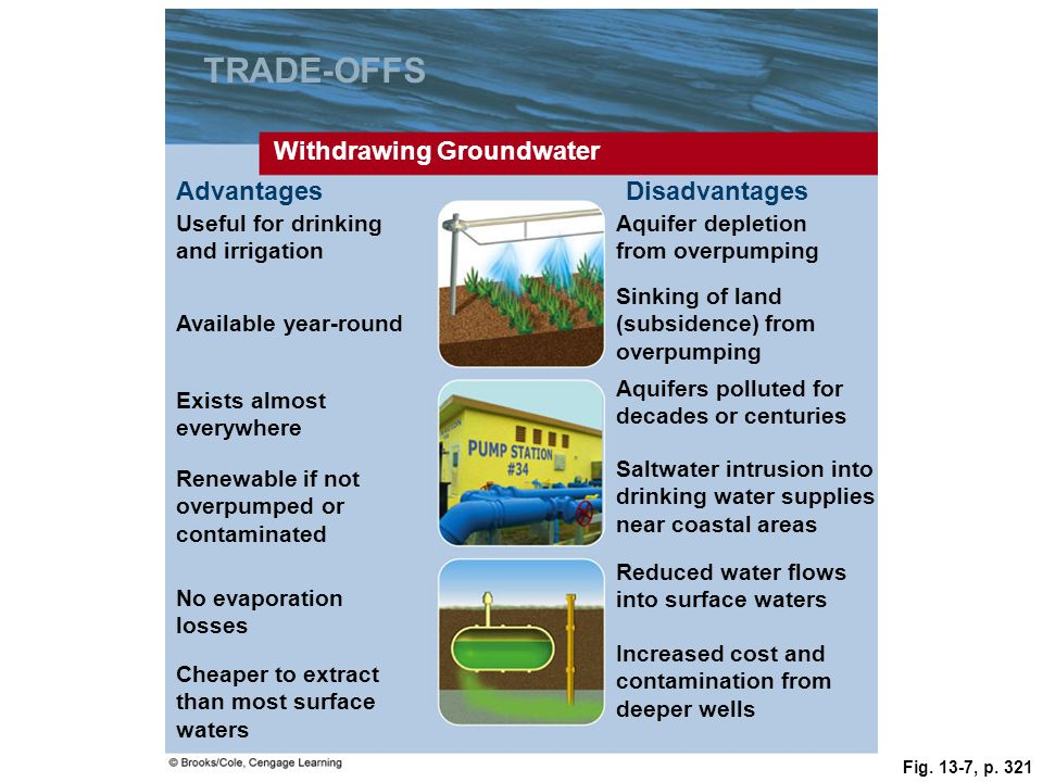 Fig. 13-7, p. 321 TRADE-OFFS Withdrawing Groundwater AdvantagesDisadvantages Useful for drinking and irrigation Aquifer depletion from overpumping Ava