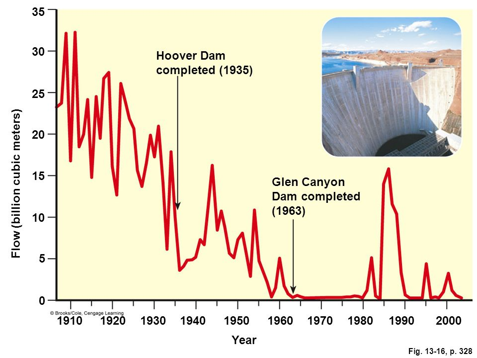 Fig. 13-16, p. 328 35 30 Hoover Dam completed (1935) 25 20 15 Glen Canyon Dam completed (1963) 10 Flow (billion cubic meters) 5 0 19101920193019401950