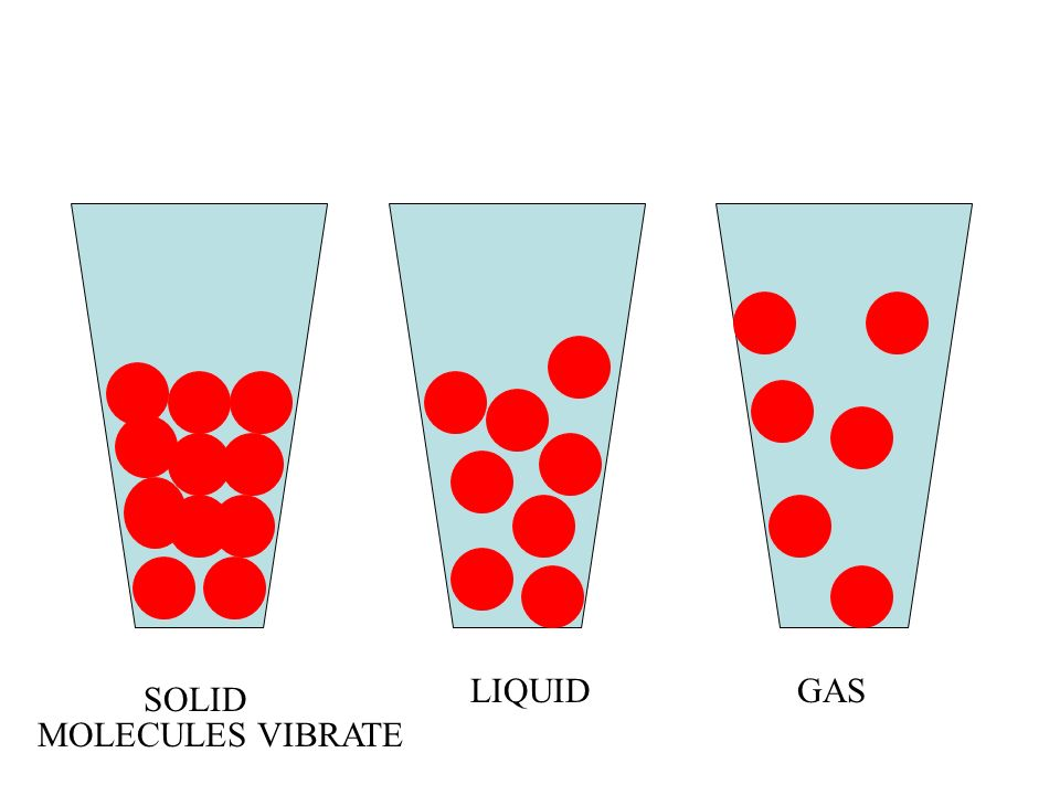 SOLID LIQUIDGAS MOLECULES VIBRATE