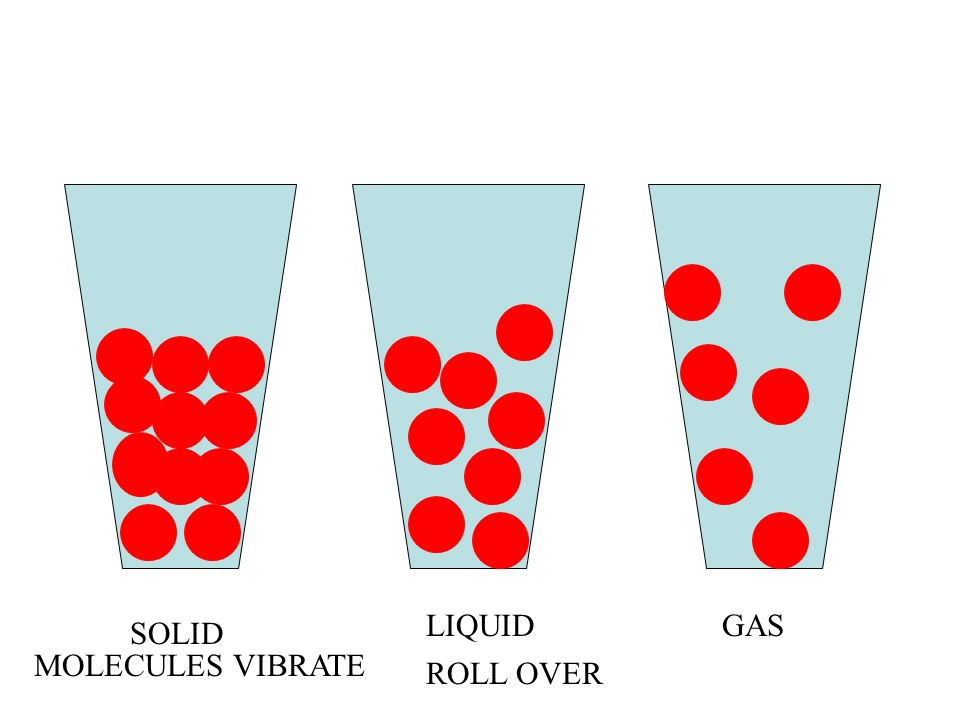 SOLID LIQUIDGAS MOLECULES VIBRATE ROLL OVER