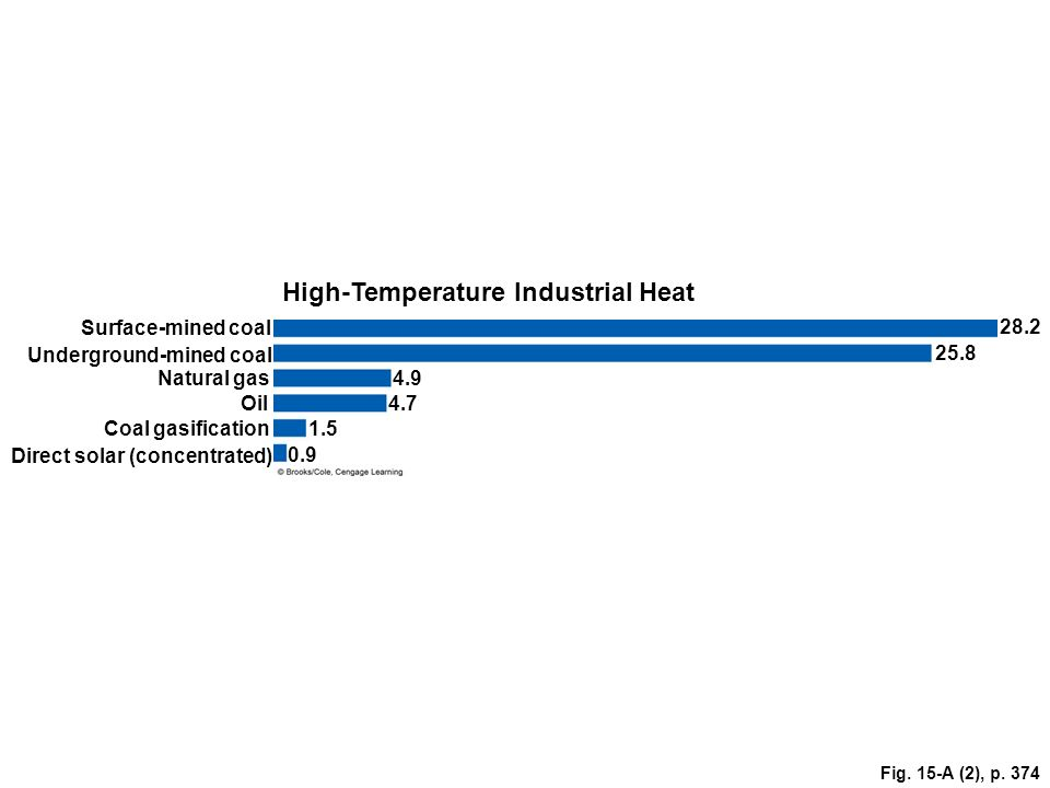 High-Temperature Industrial Heat Surface-mined coal 28.2 Underground-mined coal 25.8 Natural gas4.9 Oil 4.7 Coal gasification 1.5 Direct solar (concen