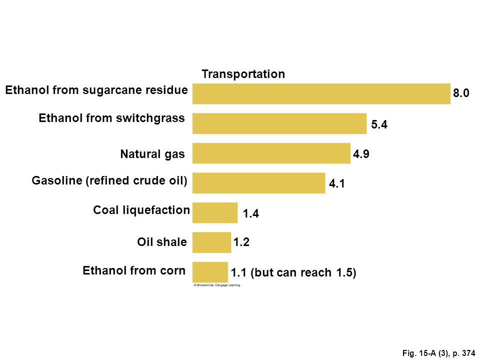 Transportation Ethanol from sugarcane residue 8.0 Ethanol from switchgrass 5.4 Natural gas4.9 Gasoline (refined crude oil) 4.1 Coal liquefaction 1.4 O