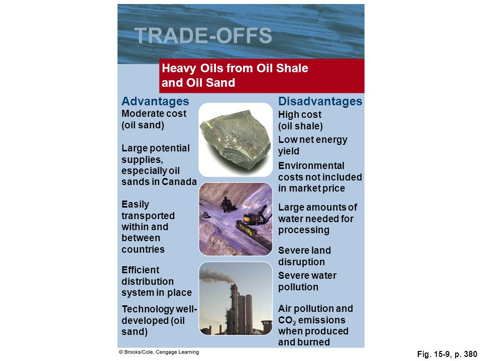 Fig. 15-9, p. 380 TRADE-OFFS Heavy Oils from Oil Shale and Oil Sand AdvantagesDisadvantages Moderate cost (oil sand) High cost (oil shale) Low net ene