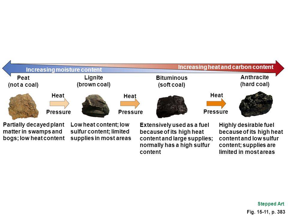 Fig. 15-11, p. 383 Increasing moisture content Increasing heat and carbon content Peat (not a coal) Lignite (brown coal) Bituminous (soft coal) Anthra