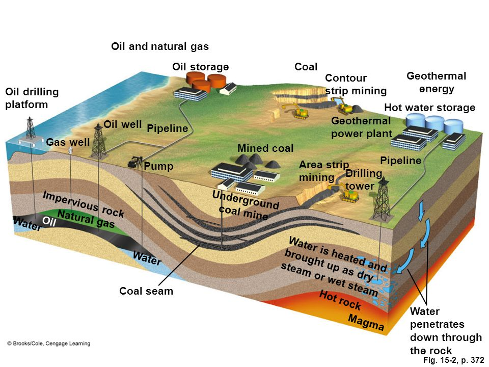 Fig. 15-2, p. 372 Oil and natural gas Oil storageCoal Contour strip mining Oil drilling platform Geothermal energy Hot water storage Oil well Pipeline
