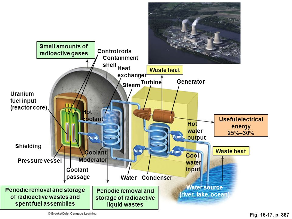 Fig. 15-17, p. 387 Small amounts of radioactive gases Uranium fuel input (reactor core) Control rods Containment shell Waste heat Heat exchanger Steam