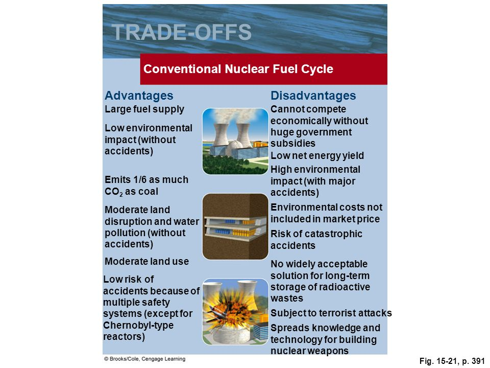 Fig. 15-21, p. 391 TRADE-OFFS Conventional Nuclear Fuel Cycle Large fuel supplyCannot compete economically without huge government subsidies Advantage
