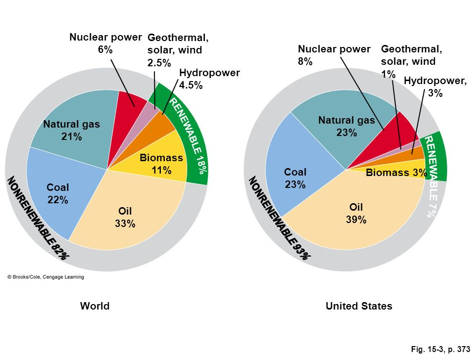 Fig. 15-3, p. 373 Nuclear power 6% Geothermal, solar, wind 2.5% Nuclear power 8% Geothermal, solar, wind 1% Hydropower 4.5% Coal 23% Biomass 3% Hydrop