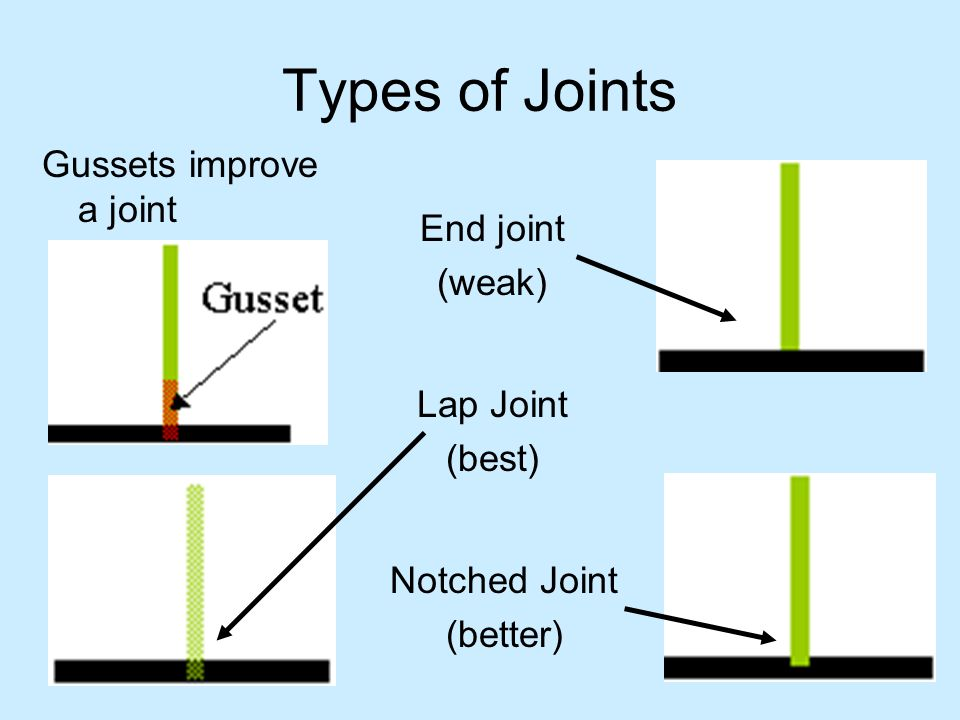 Types of Joints End joint (weak) Notched Joint (better) Lap Joint (best) Gussets improve a joint