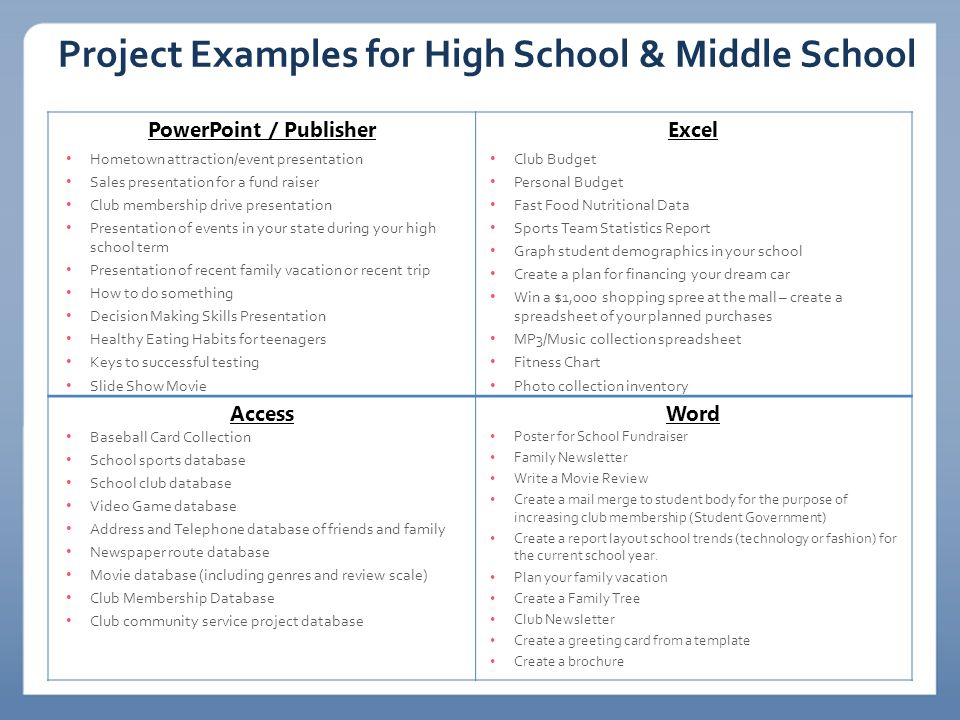 Project Examples for High School & Middle School PowerPoint / PublisherExcel AccessWord Hometown attraction/event presentation Sales presentation for