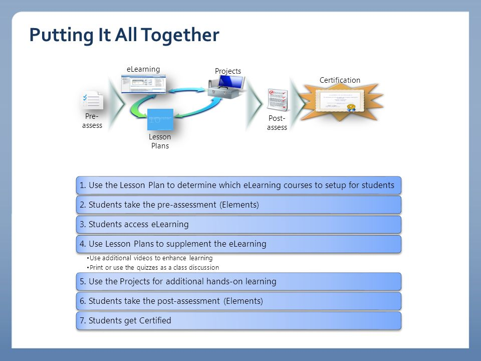 Putting It All Together 1. Use the Lesson Plan to determine which eLearning courses to setup for students2. Students take the pre-assessment (Elements