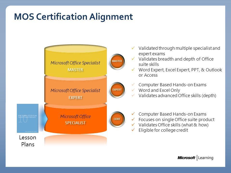 MOS Certification Alignment Computer Based Hands-on Exams Word and Excel Only Validates advanced Office skills (depth) Validated through multiple spec