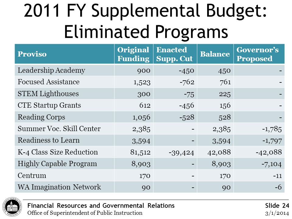 Financial Resources and Governmental Relations Office of Superintendent of Public Instruction Slide 24 3/1/2014 2011 FY Supplemental Budget: Eliminate