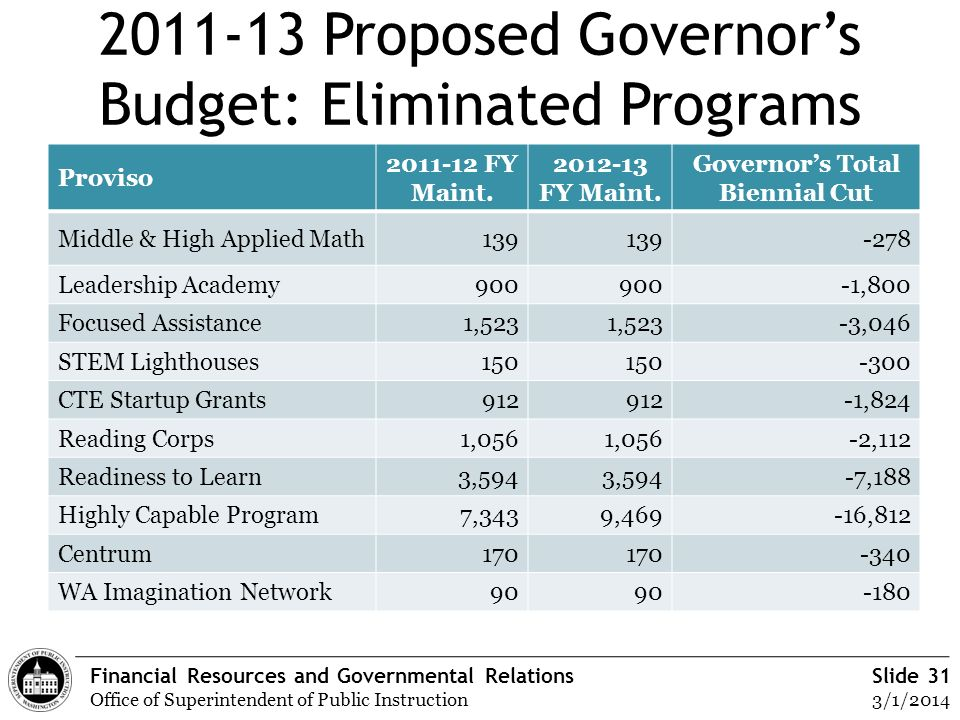 Financial Resources and Governmental Relations Office of Superintendent of Public Instruction Slide 31 3/1/2014 2011-13 Proposed Governors Budget: Eli