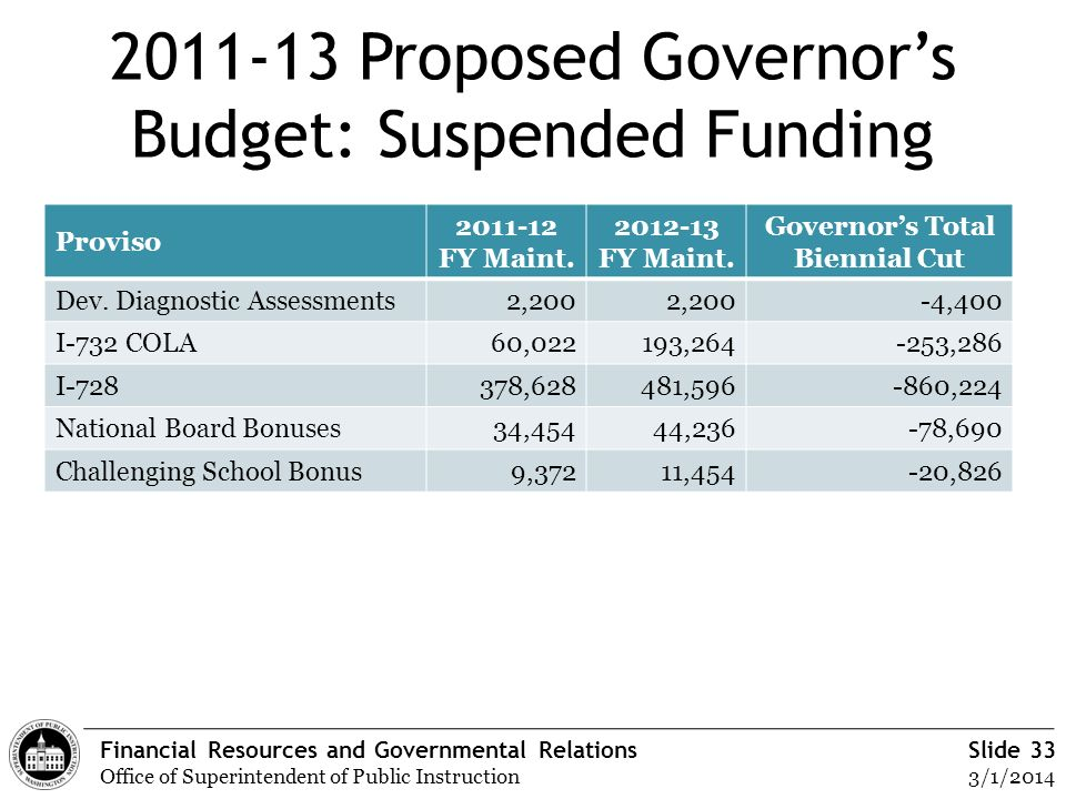 Financial Resources and Governmental Relations Office of Superintendent of Public Instruction Slide 33 3/1/2014 2011-13 Proposed Governors Budget: Sus
