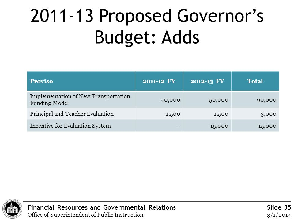 Financial Resources and Governmental Relations Office of Superintendent of Public Instruction Slide 35 3/1/2014 2011-13 Proposed Governors Budget: Add