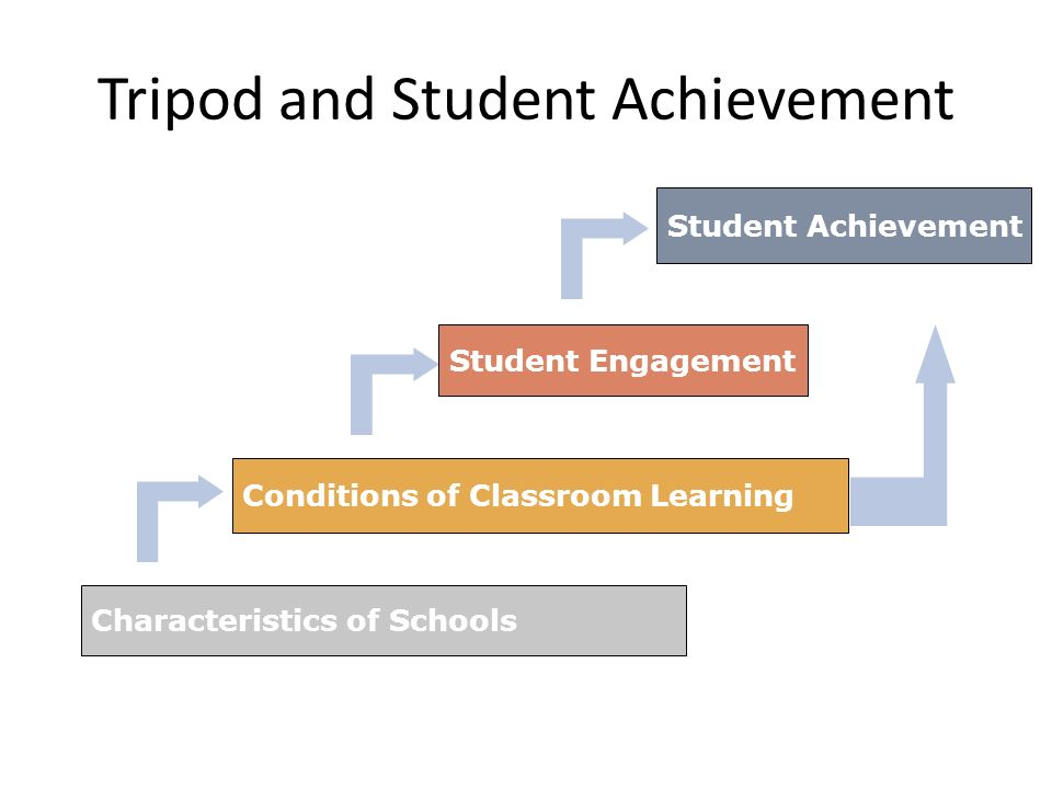 Tripod and Student Achievement Characteristics of Schools Conditions of Classroom Learning Student Engagement Student Achievement