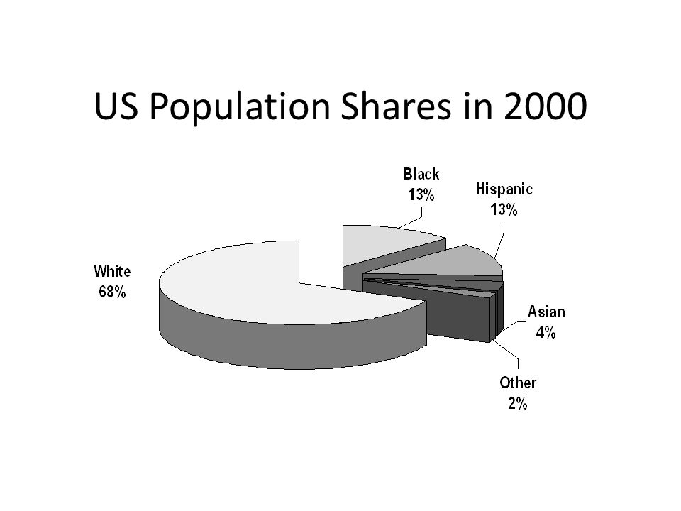 US Population Shares in 2000
