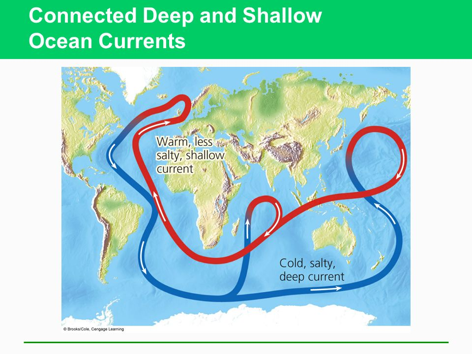 Connected Deep and Shallow Ocean Currents