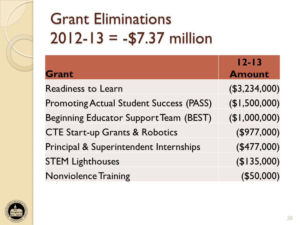 Grant Eliminations 2012-13 = -$7.37 million 26 Grant 12-13 Amount Readiness to Learn($3,234,000) Promoting Actual Student Success (PASS)($1,500,000) Beginning Educator Support Team (BEST)($1,000,000) CTE Start-up Grants & Robotics($977,000) Principal & Superintendent Internships($477,000) STEM Lighthouses($135,000) Nonviolence Training($50,000)