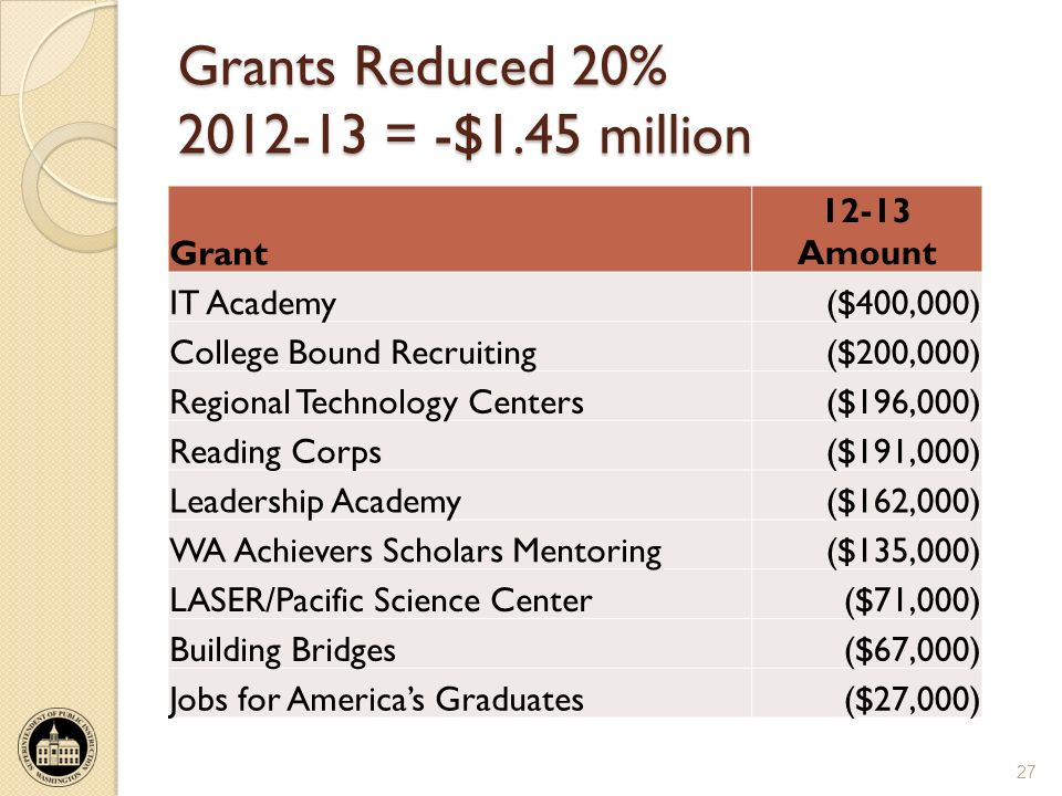 Grants Reduced 20% 2012-13 = -$1.45 million Grant 12-13 Amount IT Academy($400,000) College Bound Recruiting($200,000) Regional Technology Centers($196,000) Reading Corps($191,000) Leadership Academy($162,000) WA Achievers Scholars Mentoring($135,000) LASER/Pacific Science Center($71,000) Building Bridges($67,000) Jobs for Americas Graduates($27,000) 27