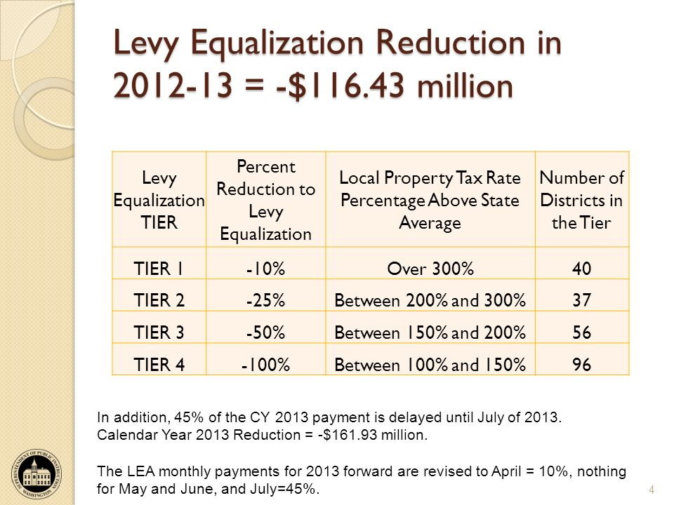 Levy Equalization Reduction in 2012-13 = -$116.43 million Levy Equalization TIER Percent Reduction to Levy Equalization Local Property Tax Rate Percentage Above State Average Number of Districts in the Tier TIER 1-10%Over 300%40 TIER 2-25%Between 200% and 300%37 TIER 3-50%Between 150% and 200%56 TIER 4-100%Between 100% and 150%96 4 In addition, 45% of the CY 2013 payment is delayed until July of 2013.