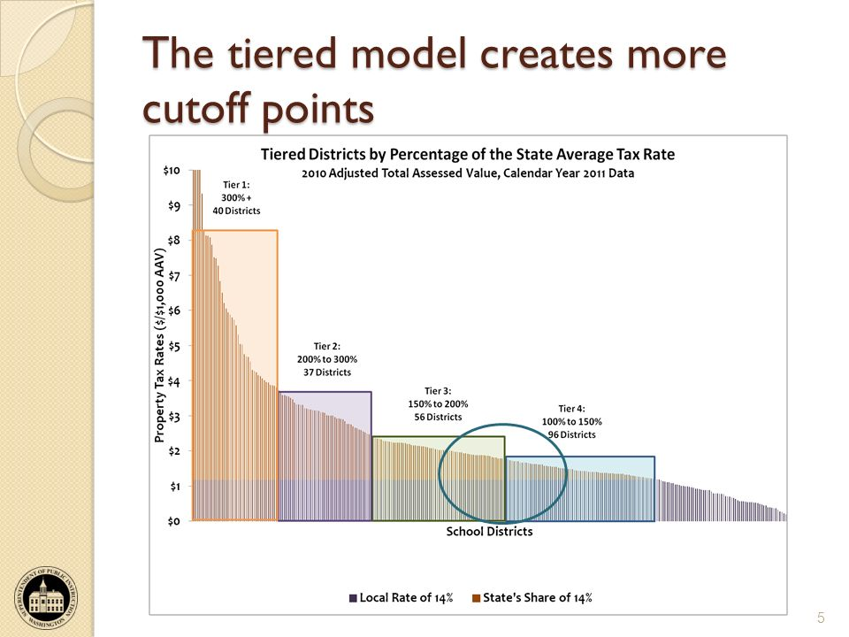 The tiered model creates more cutoff points 5